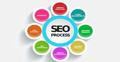 SEO, Digital marketing company have become an important aspect of your services and business. We help you to get smooth services for seo and digital marketing. Seo Services Company, Online Marketing Services, Best Seo Services, Best Digital Marketing Company, Seo Company, Media Marketing, Internet Marketing, Web Internet, Design Services