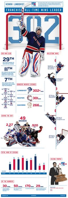 Infographics for the NY Rangers, shared with fans via social media or in-arena poster giveaways.