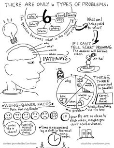 Visual notes from Dan Roam's workshop for The Back of the Napkin in San Francisco. March 2010 via @Gail Carroll Brown