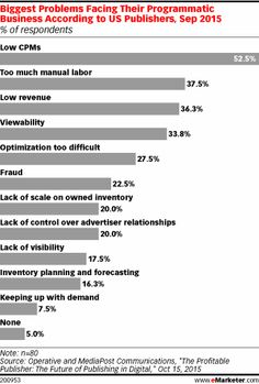Biggest Problems Facing Their Programmatic Business According to US Publishers, Sep 2015 (% of respondents)