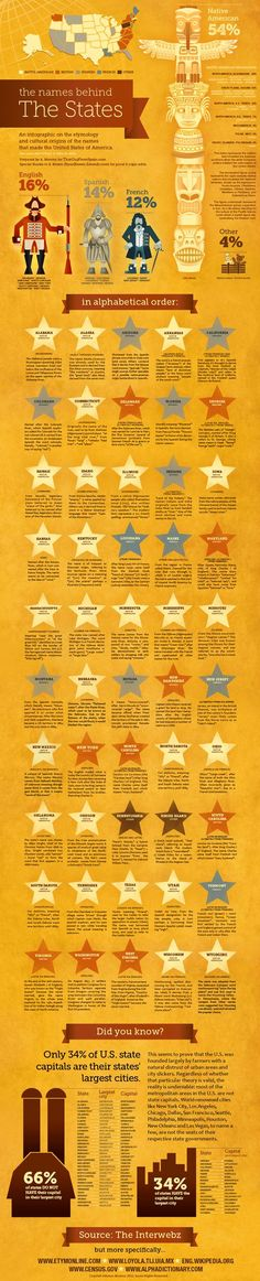 Names Behind The States An infographic of the etymology and cultural origins of the names that made the United States of America.An infographic of the etymology and cultural origins of the names that made the United States of America. History Teachers, History Class, Teaching History, History Facts, World History, Historia Universal, Teaching Social Studies, Thinking Day, Interesting History