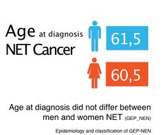 Age at diagnosis did not differ between men and women (median age 61⋅5 and 60⋅5 years respectively; P = 0⋅344). Patients with NEN of the appendix were significantly younger than those with tumours at other sites (median age 30 years for appendix versus 64 years for other locations.