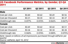 In the US, in almost every instance, costs per click and CPMs were higher for both genders than worldwide rates in each quarter of 2011, and clickthrough rates tended to be higher too. Similar to worldwide behaviors, differences between the clicking rates of men and women were pronounced in the US: During Q4, females' click rate of 0.075% was 12% higher than males' rate of 0.067%. In Q3 the difference was even starker, at 21.2%.