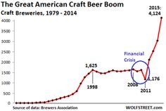 Craft beer is a bright spot for the US economy