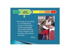 RTLB sequence Behavior, Knowledge, Study, Teacher, Learning, Behance, Consciousness, Professor