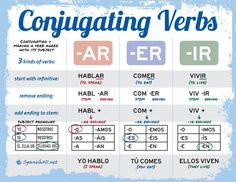 tips about #learning #spanish here: http://espanishlessons.com/ #beginnersspanish #spanishlessons . Conjugating Verbs in Spanish.. use a chart at second semester to combine all for incoming students and add irregular verbs covered on back of chart