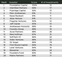 Interesting: Rating The Venture Capitalists http://techcrunch.com/2013/07/13/rating-the-venture-capitalists/ via @TechCrunch
