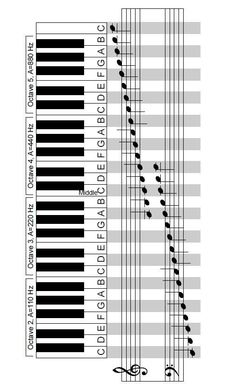 Another very handy diagram for music teachers! ♫ CLICK through to download as PDF file! ♫