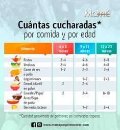 Baby Food Guide, Baby Food Recipes, Mom Dad Baby, Baby Boy, Baby Feeding Chart, Baby First Foods, Babies R, Baby Eating, Baby Led Weaning