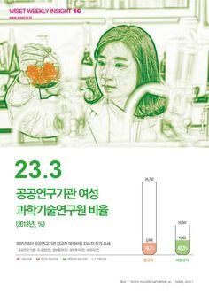 꿈의 직장, 공공연구기관에 종사하는 여성과학기술연구원의 비율을 알아보자!
