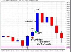 Учебник forex stocks commodities курс валют на ммвб онлайн