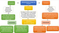 tipos de mantenimiento Software, Maps, Activities