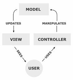 http://upload.wikimedia.org/wikipedia/commons/f/fd/MVC-Process.png