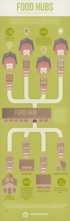 Food hubs are a crucial, but often invisible, part of the local food system. They help small farms grow by offering a combination of production, distribution, and marketing services. There are now 236 food hubs in the U.S., with more popping up all the time.