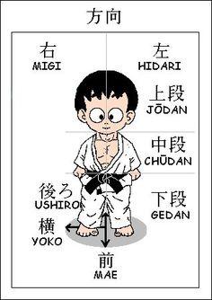 Karate-Do Shotokai: Vocabulário básico
