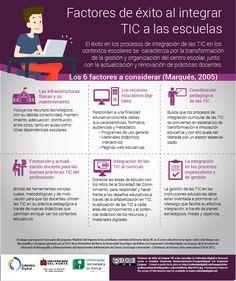 Hola: Una infografía sobre los Factores de éxito al integrar las TIC en el aula. Vía Un saludo