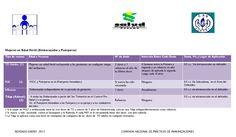 Panamá: Esquema Nacional de Vacunación Mujeres en Edad Fértil, Embarazadas y Puérperas_2013