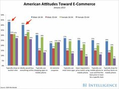 THE E-COMMERCE DEMOGRAPHICS REPORT: Men are actually more likely to shop on mobile than women