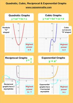 Basic math formulas | Geometry Worksheets, Activities, Ideas, and ...