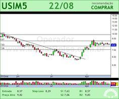 USIMINAS - USIM5 - 22/08/2012 #USIM5 #analises #bovespa