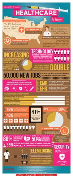 Healthcare Infographic 12 - http://infographicality.com/healthcare-infographic-12/