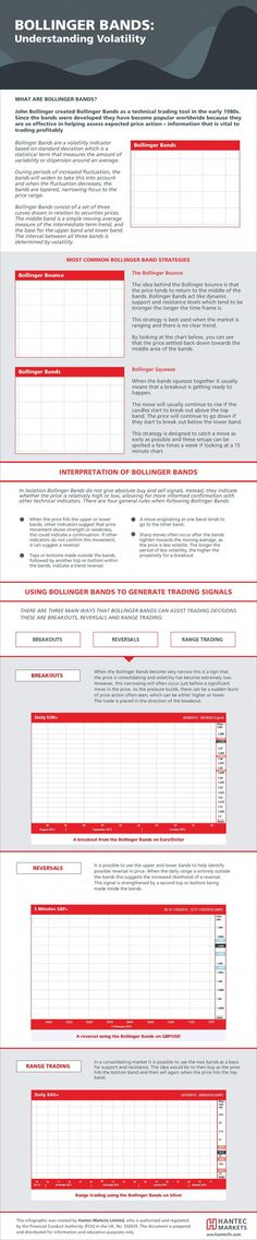 Basic Japanese Candlestick Patterns in conjunction with Bollinger Bands can be a powerful ally for the trader Online Trading, Day Trading, Blockchain, Chandeliers Japonais, Trade Finance, Finance Business, Analyse Technique, Implied Volatility, Bollinger Bands