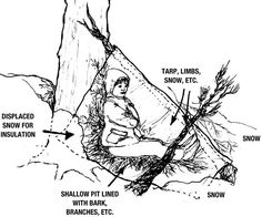 How to Build a Winter Shelter – – bushcraft camping Bushcraft Camping, Diy Camping, Camping Survival, Outdoor Survival, Survival Life Hacks, Survival Tools, Survival Prepping, Emergency Preparedness, Homestead Survival