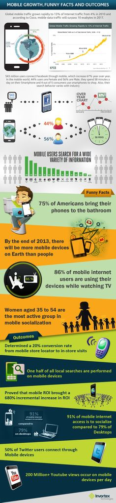 Mobile Devices and the Users Growth [Infographic] funny facts and outcomes | #mobile #infographic