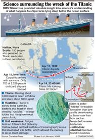 SCIENCE: Titanic discoveries (2) infographic