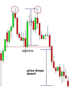 How to trade double tops and double bottoms - Forex Trading Trading Quotes, Intraday Trading, Online Trading, Money Trading, Stock Trading Strategies, Candlestick Chart, Learn Forex Trading, Stock Charts, Stock Options