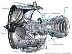 Réacteurs http://aviation-futur.e-monsite.com/pages/construcion-de-l-avion.html
