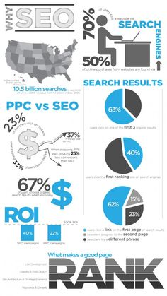 SEO vs-PPC - Infographic