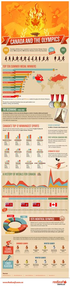 Canada and the Olympics!  The winter Olympics in Russia are coming: February 7 to 23.  Clara Hughes and Cindy Klassen (speed skaters) are tied as the most decorated Olympians in Canada with six medals each!  And Clara Huges is the only athlete to ever win multiple medals in both the Summer and Winter Olympics.  Go Canada!!