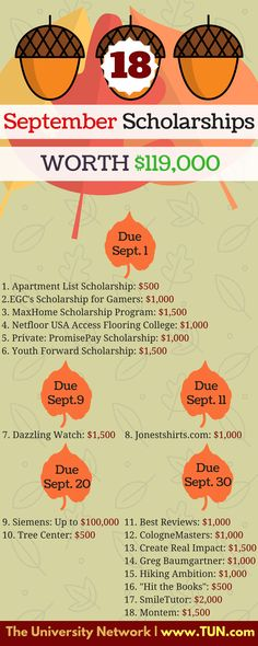 Make sure you\'re set for the upcoming semester by applying to these scholarships. #9 could really help a STEM student! Here are 18 scholarships with September deadlines – apply away before the month flies by!   1.Apartment List Scholarship – $500 – Apply biannually by September 1 & March 1 This scholarship is awarded to a student who shares the same core values as those who work at Apartmentlist.com 2. EGC's Scholarship for Gamers – $1,000 – Apply biannually by September 1 & TBD ...