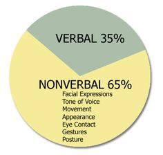 Knowledge of non-verbal communication is important in psychological diagnosis. The  facial cues and body language of an individual can often reveal more than words.