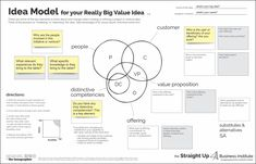 Before you develop a business plan or even a business model, use this practical tool to design the change you and your customers want to see in the world. Business Model, Business Help, Business Ideas, Program Management, Project Management, Time Management, Creative Thinking, Design Thinking, Innovation Management