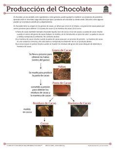Chocolate - Produccion del Chocolate - How Chocolate is Produced .......... Capacite a su personal usando gratuitamente las ayudas visuales de IDDBA. Cientos de temas practicos y utiles pueden ser encontrados aqui www.iddba.org/... #Educacion #AyudasVisuales #IDDBA #Panaderia