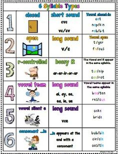FREE 6 Syllable Types Poster