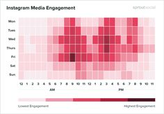I love this breakdown of peak traffic times on #Instagram provided by @SproutSocial. This heatmap is just one of many ways to help you pick the best time to post content on Instagram. I list more in my latest article👇 #socialmediatips #b2binstagram Instagram Feed, Instagram Stats, Instagram Insights, More Followers On Instagram, Social Media Apps, Best Time To Post, Design Social, How To Get Followers, Real Followers