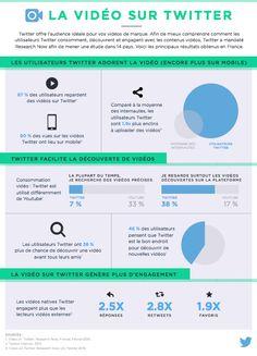 Les utilisateurs découvrent, regardent et engagent avec les vidéos sur Twitter
