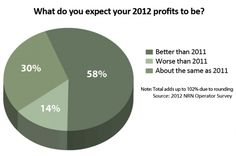 Profits are also expected to improve over 2011 levels, according to the survey.