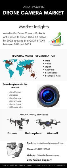 Rise in demand for drones across emerging nations and miniaturization of cameras are creating feasible opportunities in the drone camera market. The drone camera market in Asia-pacific region is driven by the increase in demand for drones for imaging and surveillance applications and rise in usage of low-cost DIY drones. Get drone market report for EMEA, United States and for global market.