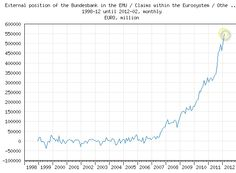 The run from European Banks to the Bundesbank began before the Credit Crisis of 2008.(April 1st 2012)
