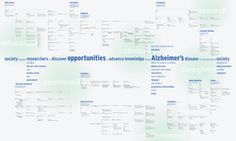 Concept Map: Alzheimer's Disease  |  This diagram presents a model of Alzheimer's disease. It brings together many facts about Alzheimer's disease to present a picture of the disease and the context in which it operates.
