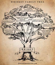 whiskey tree [via bearings]