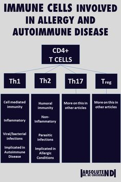 Learn here how specific immune cells affect immune disease such as autoimmune, allergies and asthma. This is often overlooked in conventional medicine, and we have natural ways to help these conditions. T Cell, Bacterial Infection, Medical Research, Autoimmune Disease, Asthma, Immune System, Allergies, Conditioner, Medicine