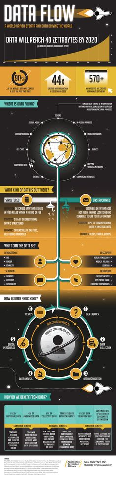 The Process of Data Flow #infographic #Data #BigData