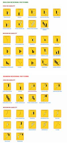 Here's a comprehensive list of the most common used candlestick patterns in forex trading. The list contains single candlestick patterns and bullish & bearish reversal patterns.