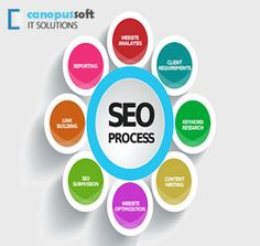 search engine optimization for a new website, any businesses to get into the keyword analysis process. http://www.canopussoft.com/