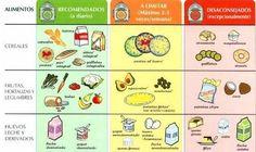 dieta del semaforo alejandro chaban - Google Search